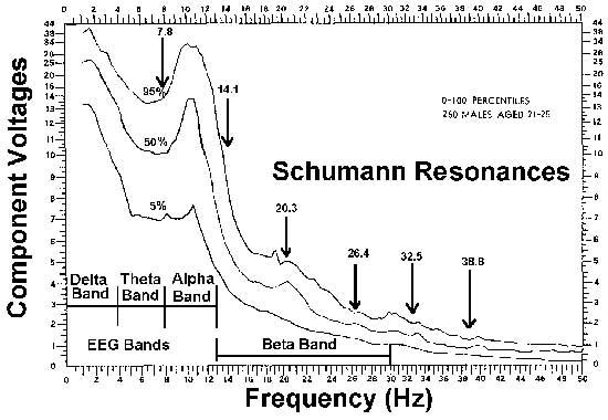 http://www.emraware.com/Images/schumann_frequencies.jpg